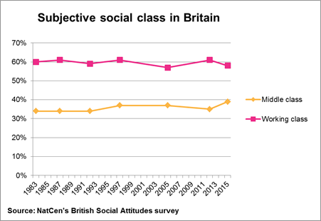 Subjective social class in Britain