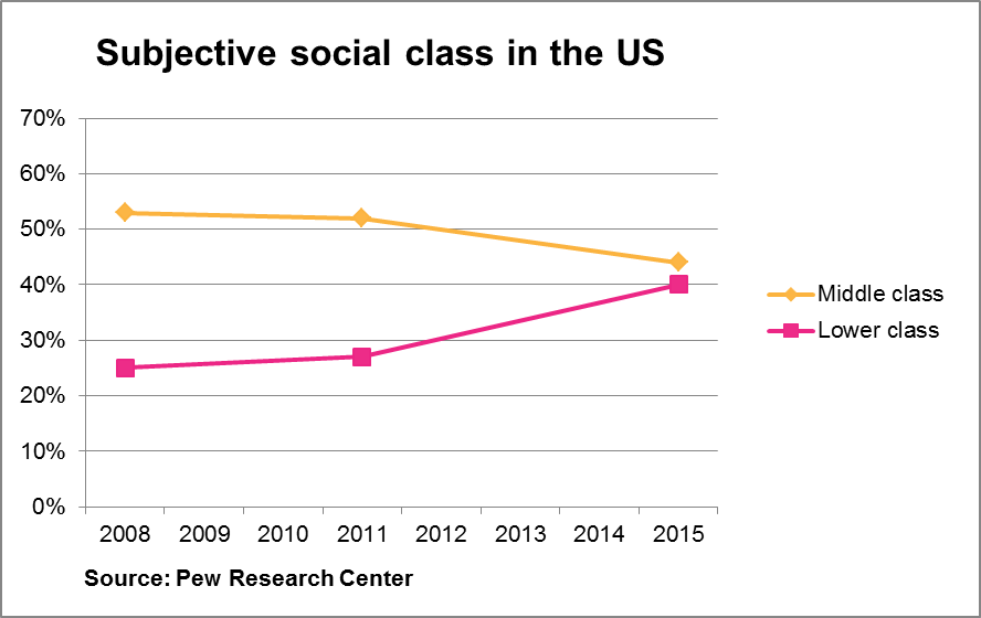 Subjective social class in US