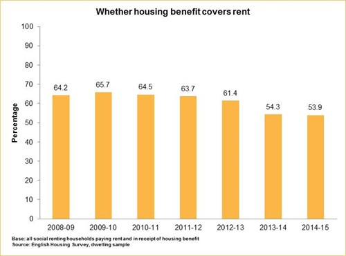 whether housing benefit covers rent