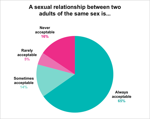 Attitudes to same sex relationships