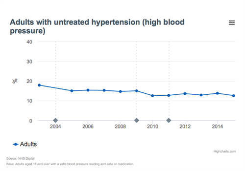 Untreated blood pressure