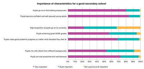 Grammar School Selective Education Report Chart 1