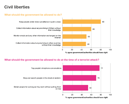 Civil liberties - two charts